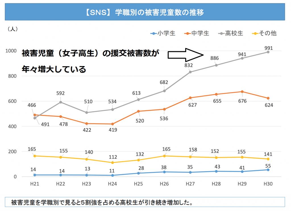 学職別の被害児童者数の推移